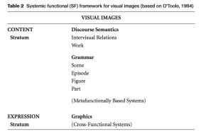 Systemic Functional Framework for Visual Images