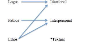 Figure 2 The Relationship Between The Aristotelian Appeals and The Metafunctions Wise