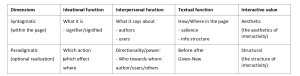 Table 1: The three metafunctions mapped onto the two dimensions of interactive sites/signs.