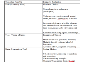 A table showing resources for SFL