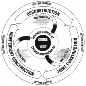 Figure 1 Genre Pedagogy Cycle